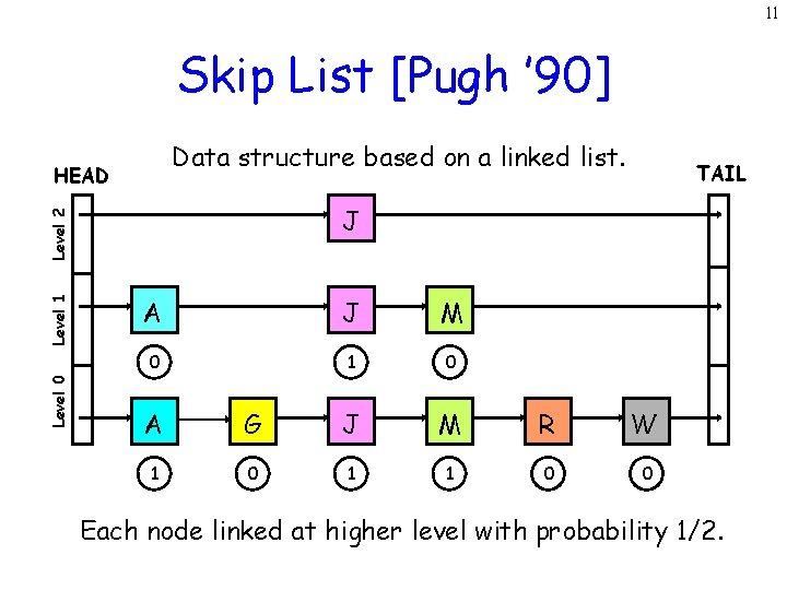 11 Skip List [Pugh ' 90] Data structure based on a linked list. HEAD