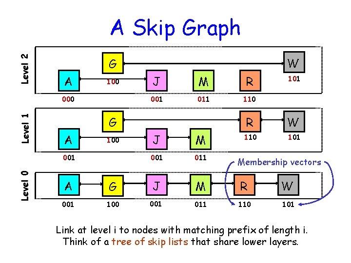 Level 2 A Skip Graph A 100 Level 1 000 J M R 001