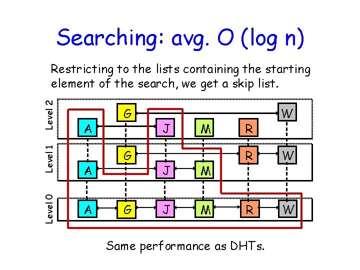 Searching: avg. O (log n) Level 0 Level 1 Level 2 Restricting to the