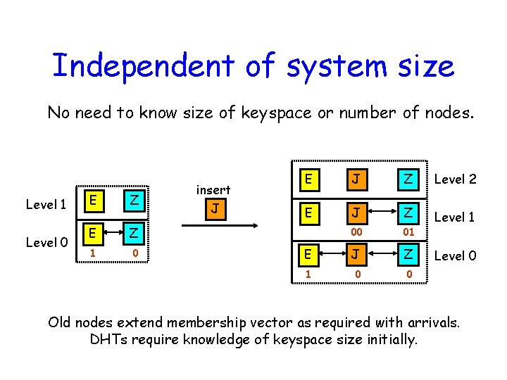 Independent of system size No need to know size of keyspace or number of