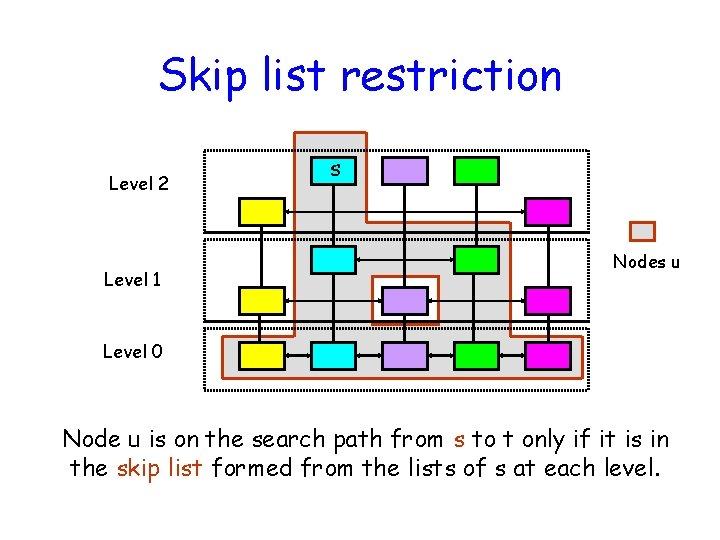 Skip list restriction Level 2 Level 1 s Nodes u Level 0 Node u