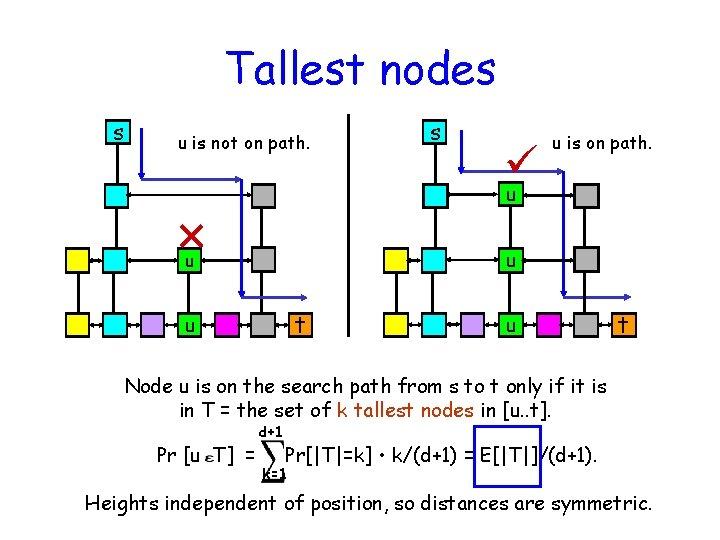 Tallest nodes s u is not on path. s u is on path. u