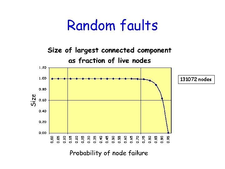 Random faults 131072 nodes