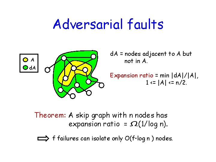 Adversarial faults A d. A = nodes adjacent to A but not in A.
