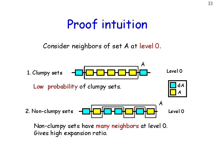 33 Proof intuition Consider neighbors of set A at level 0. A Level 0
