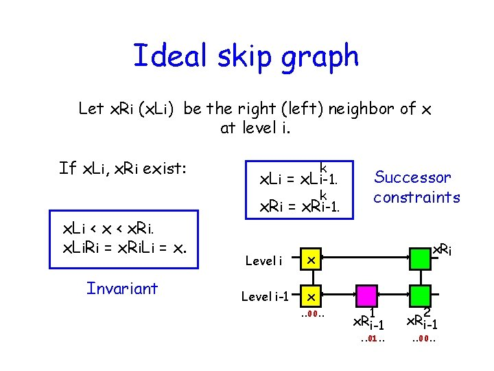 Ideal skip graph Let x. Ri (x. Li) be the right (left) neighbor of
