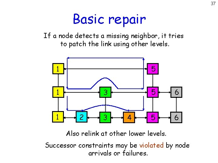 37 Basic repair If a node detects a missing neighbor, it tries to patch