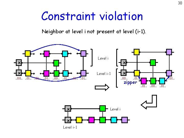 38 Constraint violation Neighbor at level i not present at level (i-1). Level i