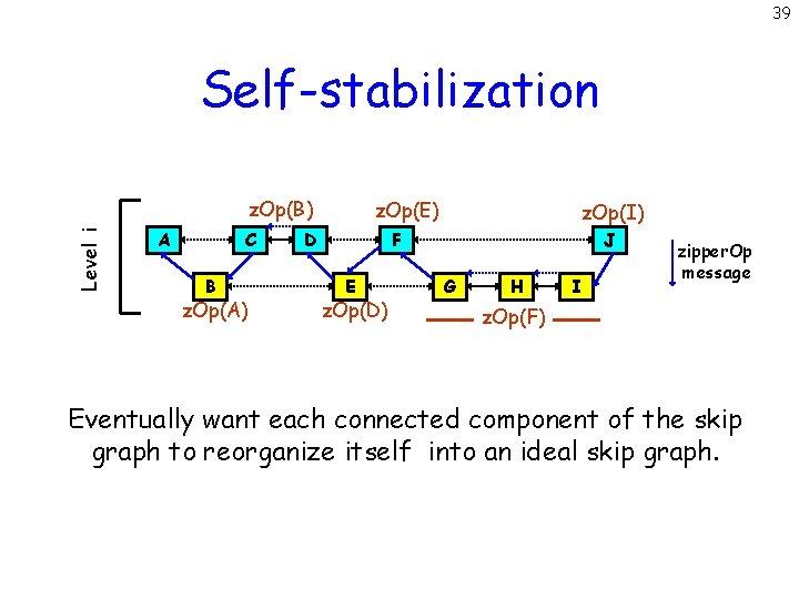 39 Self-stabilization Level i z. Op(B) A C B z. Op(A) z. Op(E) D