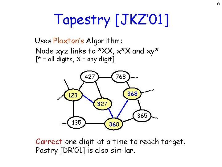 6 Tapestry [JKZ' 01] Uses Plaxton's Algorithm: Node xyz links to *XX, x*X and
