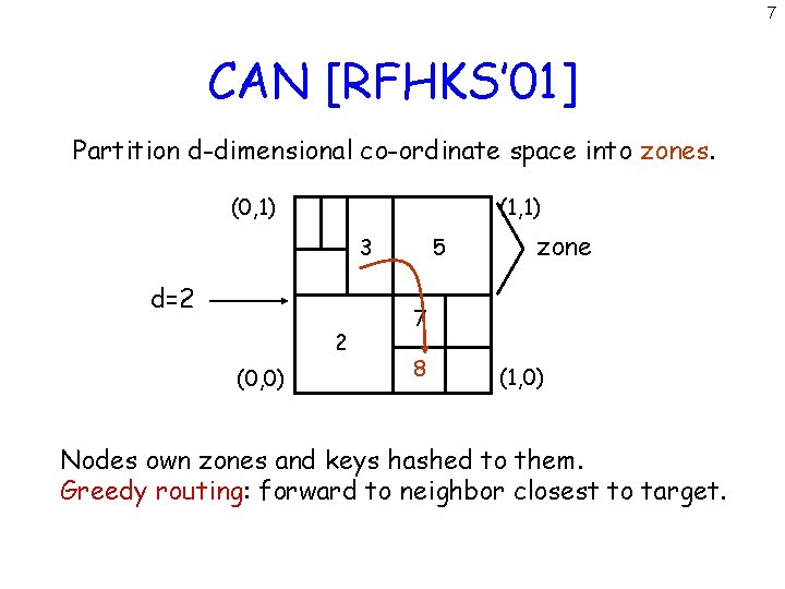7 CAN [RFHKS' 01] Partition d-dimensional co-ordinate space into zones. (0, 1) (1, 1)