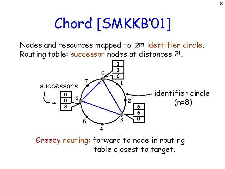 8 Chord [SMKKB' 01] Nodes and resources mapped to identifier circle. Routing table: successor