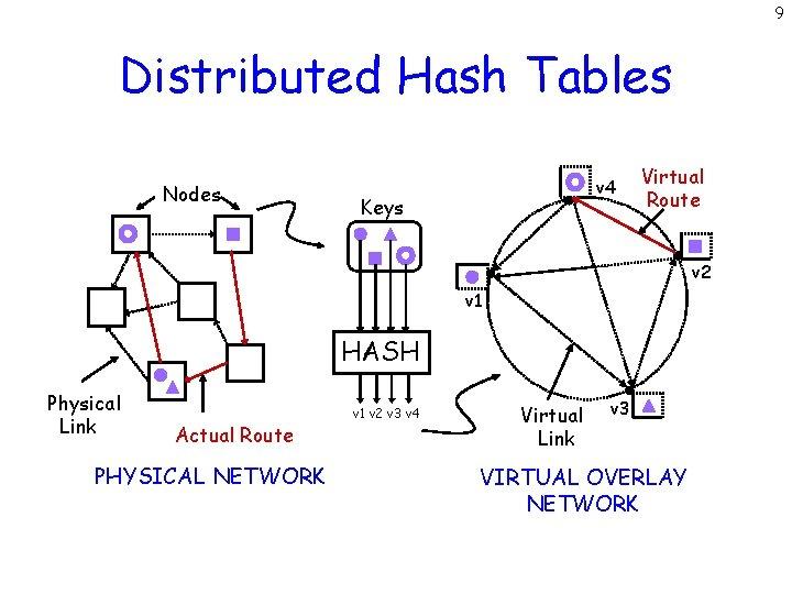 9 Distributed Hash Tables Nodes v 4 Keys Virtual Route v 2 v 1