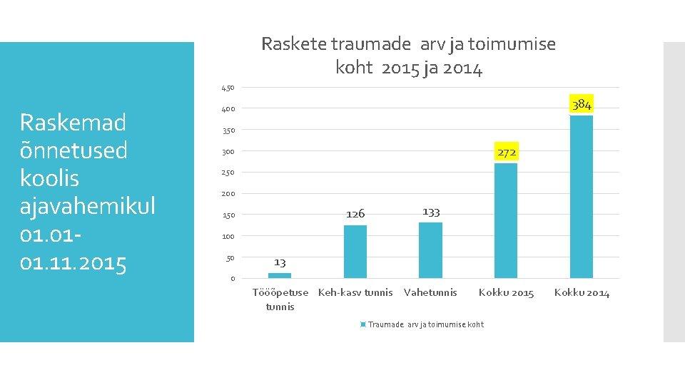 Raskete traumade arv ja toimumise koht 2015 ja 2014 450 Raskemad õnnetused koolis ajavahemikul