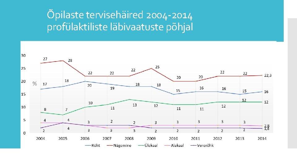 Õpilaste tervisehäired 2004 -2014 profülaktiliste läbivaatuste põhjal