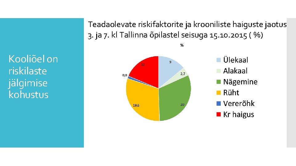 Teadaolevate riskifaktorite ja krooniliste haiguste jaotus 3. ja 7. kl Tallinna õpilastel seisuga 15.