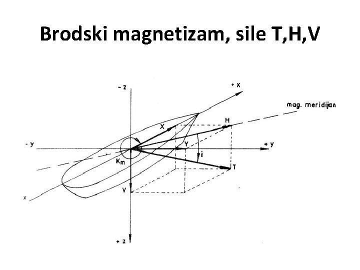 Brodski magnetizam, sile T, H, V
