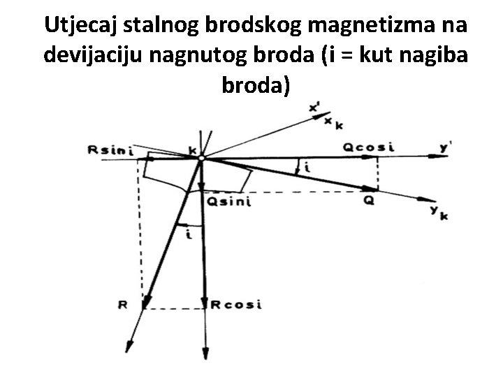 Utjecaj stalnog brodskog magnetizma na devijaciju nagnutog broda (i = kut nagiba broda)