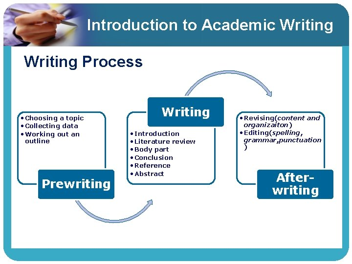 Introduction to Academic Writing Process • Choosing a topic • Collecting data • Working