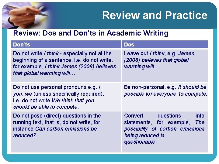 Review and Practice Review: Dos and Don'ts in Academic Writing Don'ts Do not write