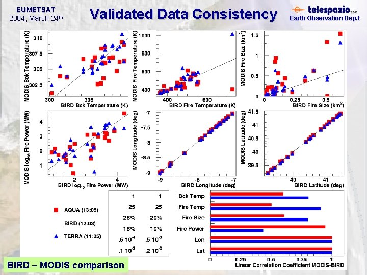 EUMETSAT 2004, March 24 th Validated Data Consistency BIRD – MODIS comparison Earth Observation