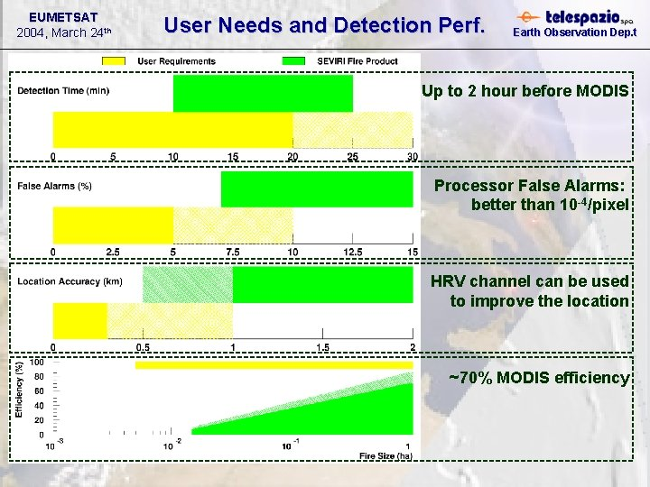 EUMETSAT 2004, March 24 th User Needs and Detection Perf. Earth Observation Dep. t