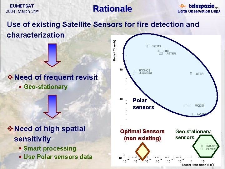 EUMETSAT 2004, March 24 th Rationale Earth Observation Dep. t Use of existing Satellite