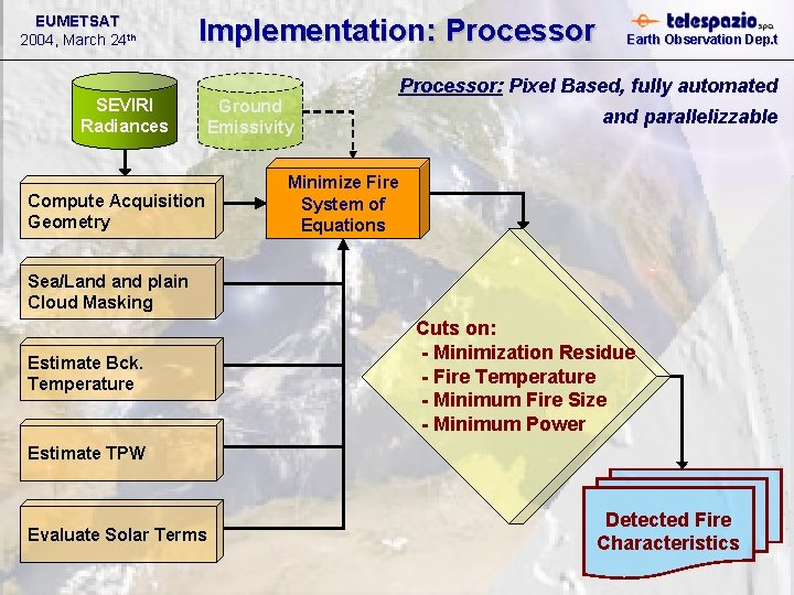 EUMETSAT 2004, March 24 th Implementation: Processor SEVIRI Radiances Ground Emissivity Compute Acquisition Geometry