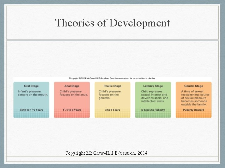 Theories of Development Copyright Mc. Graw-Hill Education, 2014