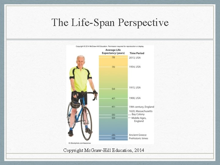 The Life-Span Perspective Copyright Mc. Graw-Hill Education, 2014