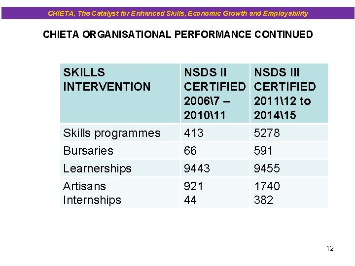 CHIETA, The Catalyst for Enhanced Skills, Economic Growth and Employability CHIETA ORGANISATIONAL PERFORMANCE CONTINUED
