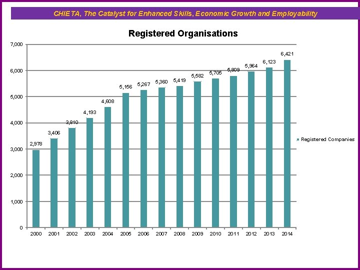 CHIETA, The Catalyst for Enhanced Skills, Economic Growth and Employability Registered Organisations 7, 000