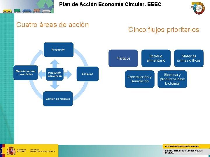 Plan de Acción Economía Circular. EEEC Cuatro áreas de acción Cinco flujos prioritarios SECRETARÍA