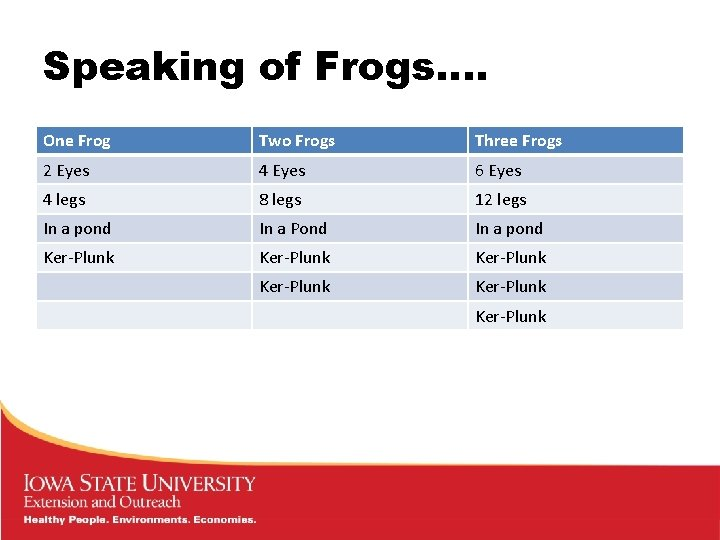 Speaking of Frogs…. One Frog Two Frogs Three Frogs 2 Eyes 4 Eyes 6