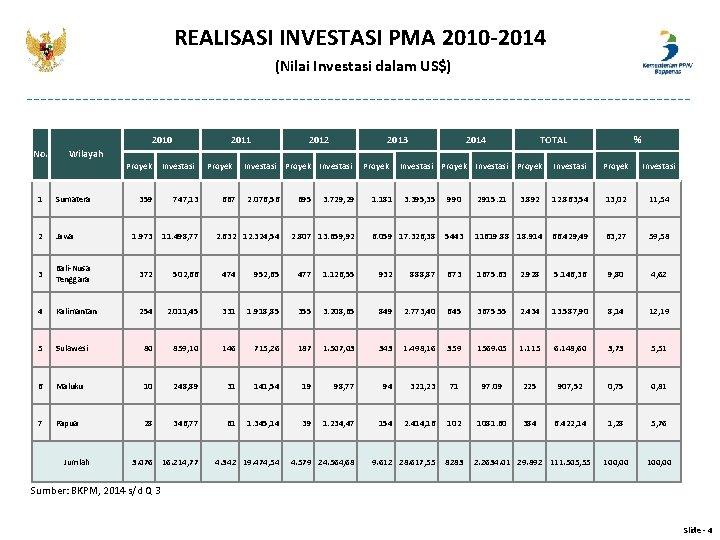 REALISASI INVESTASI PMA 2010 -2014 (Nilai Investasi dalam US$) 2010 No. 2011 2012 2013