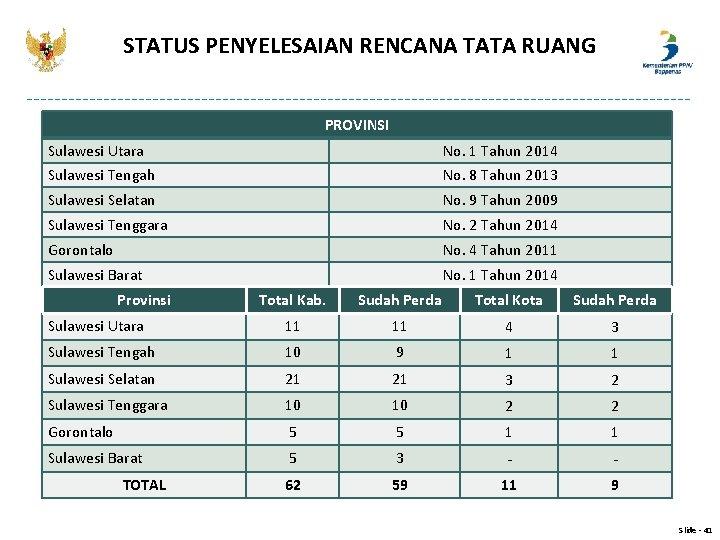 STATUS PENYELESAIAN RENCANA TATA RUANG PROVINSI Sulawesi Utara No. 1 Tahun 2014 Sulawesi Tengah