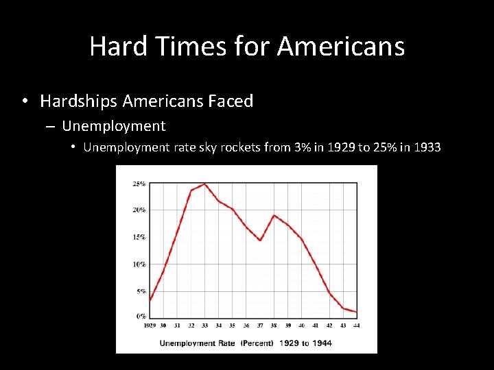 Hard Times for Americans • Hardships Americans Faced – Unemployment • Unemployment rate sky