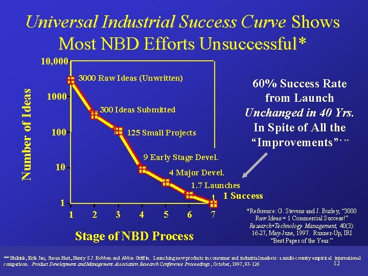 Universal Industrial Success Curve Shows Most NBD Efforts Unsuccessful* 10, 000 Number of Ideas