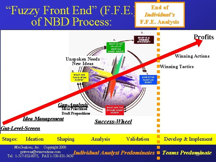 """Fuzzy Front End"" (F. F. E. ) of NBD Process: End of Individual's F."