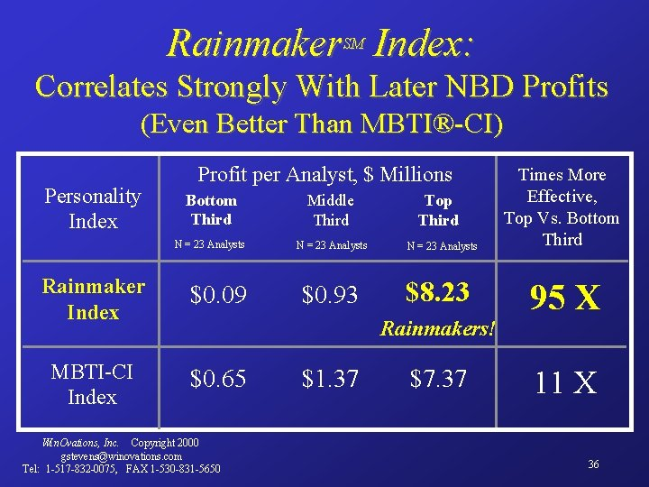 Rainmaker. SM Index: Correlates Strongly With Later NBD Profits (Even Better Than MBTI®-CI) Personality
