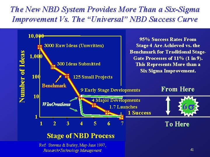 """The New NBD System Provides More Than a Six-Sigma Improvement Vs. The """"Universal"""" NBD"""