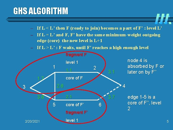 GHS ALGORITHM – If L < L' then F (ready to join) becomes a