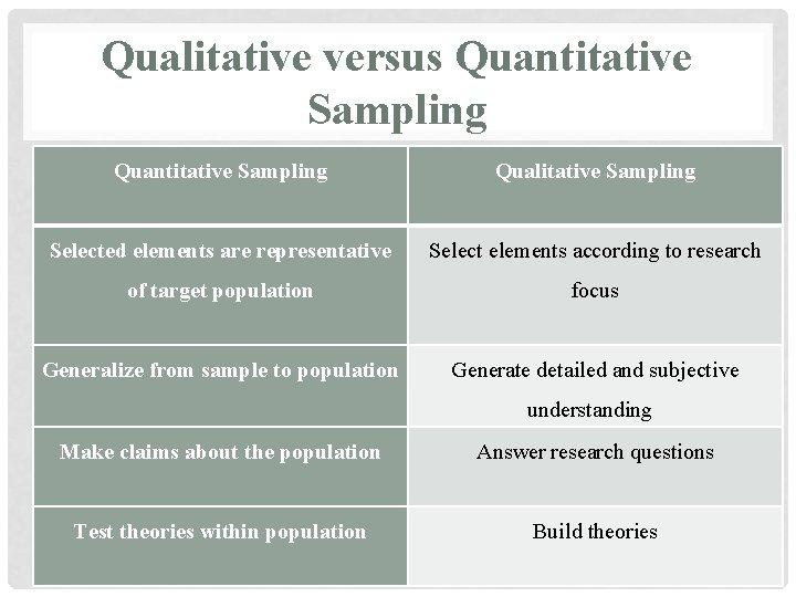 Qualitative versus Quantitative Sampling Qualitative Sampling Selected elements are representative Select elements according to