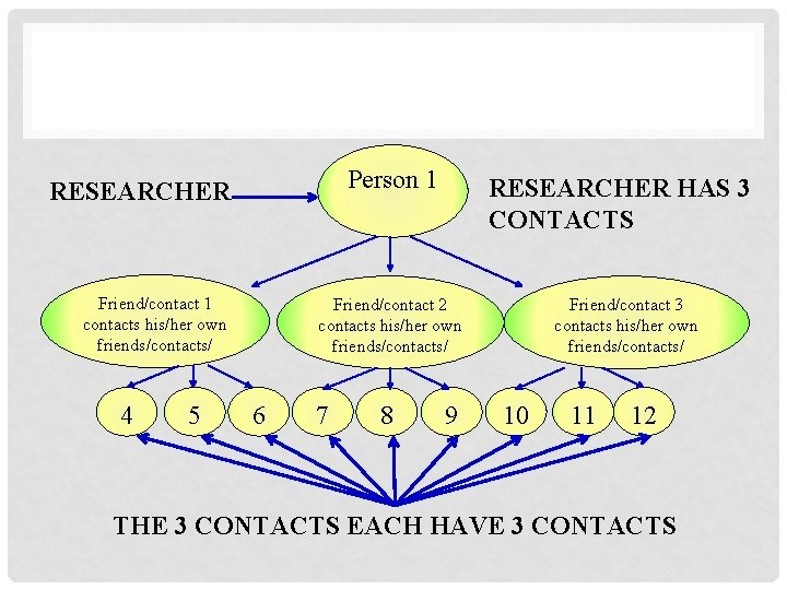 Person 1 RESEARCHER Friend/contact 1 contacts his/her own friends/contacts/ 4 5 RESEARCHER HAS 3