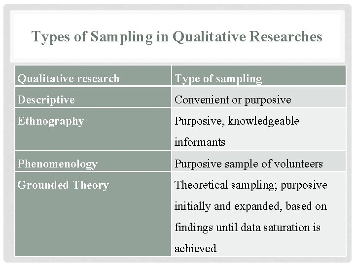 Types of Sampling in Qualitative Researches Qualitative research Type of sampling Descriptive Convenient or