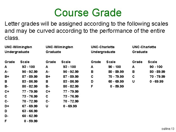 Course Grade Letter grades will be assigned according to the following scales and may