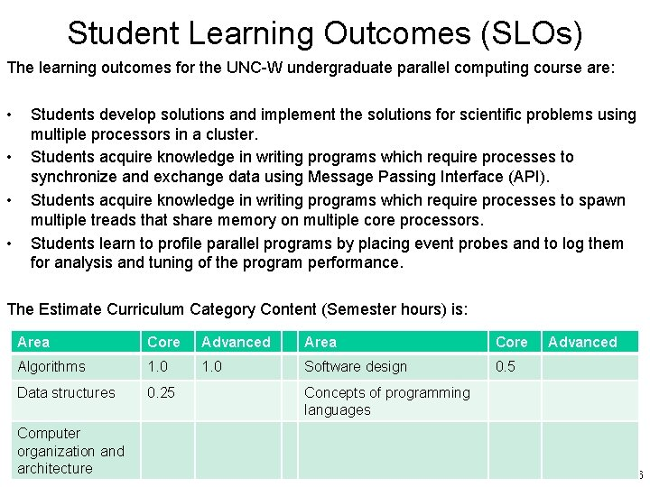 Student Learning Outcomes (SLOs) The learning outcomes for the UNC-W undergraduate parallel computing course
