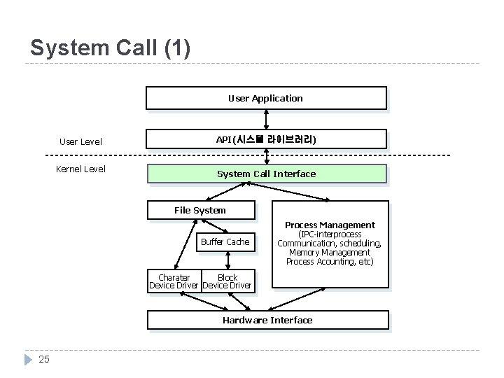 System Call (1) User Application User Level Kernel Level API(시스템 라이브러리) System Call Interface