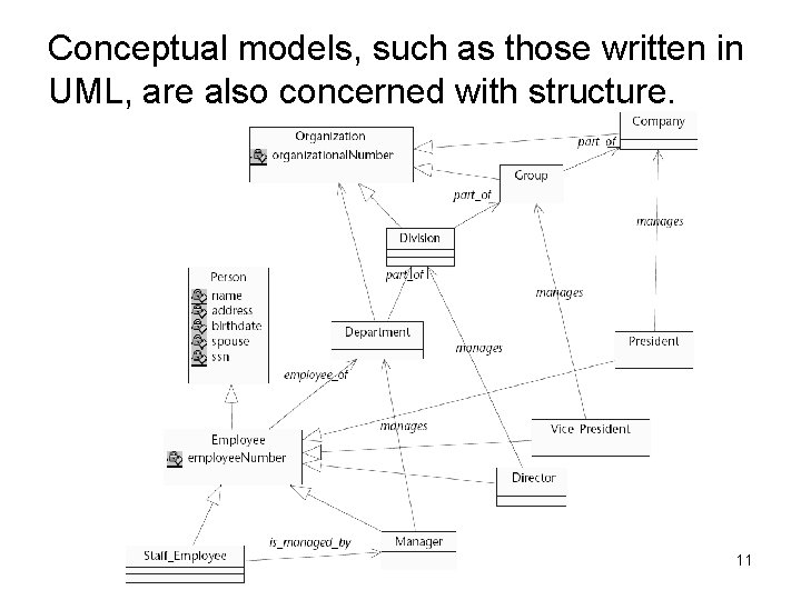 Conceptual models, such as those written in UML, are also concerned with structure. 11