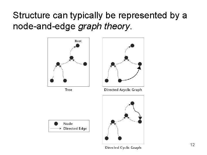 Structure can typically be represented by a node-and-edge graph theory. 12